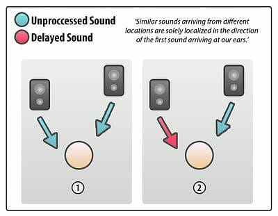 unprocessed vs delayed sound