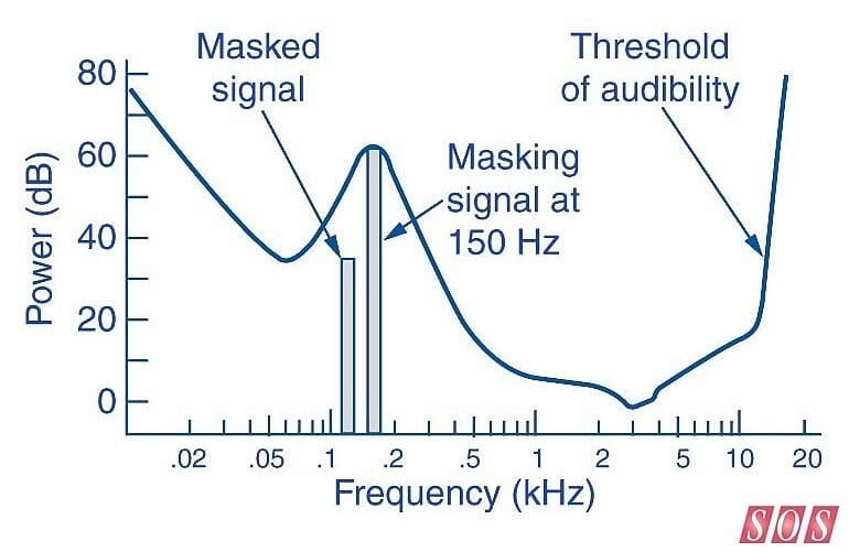 frequencies of human hearing
