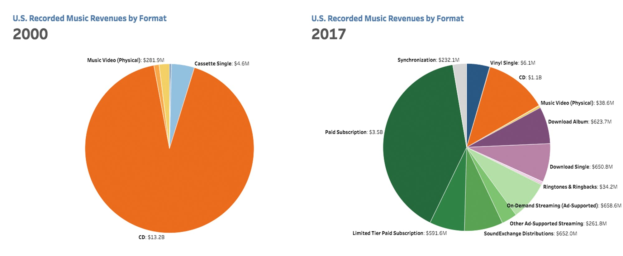 RIAA graph showing how income for musicians has shifted from CD sales to streaming services