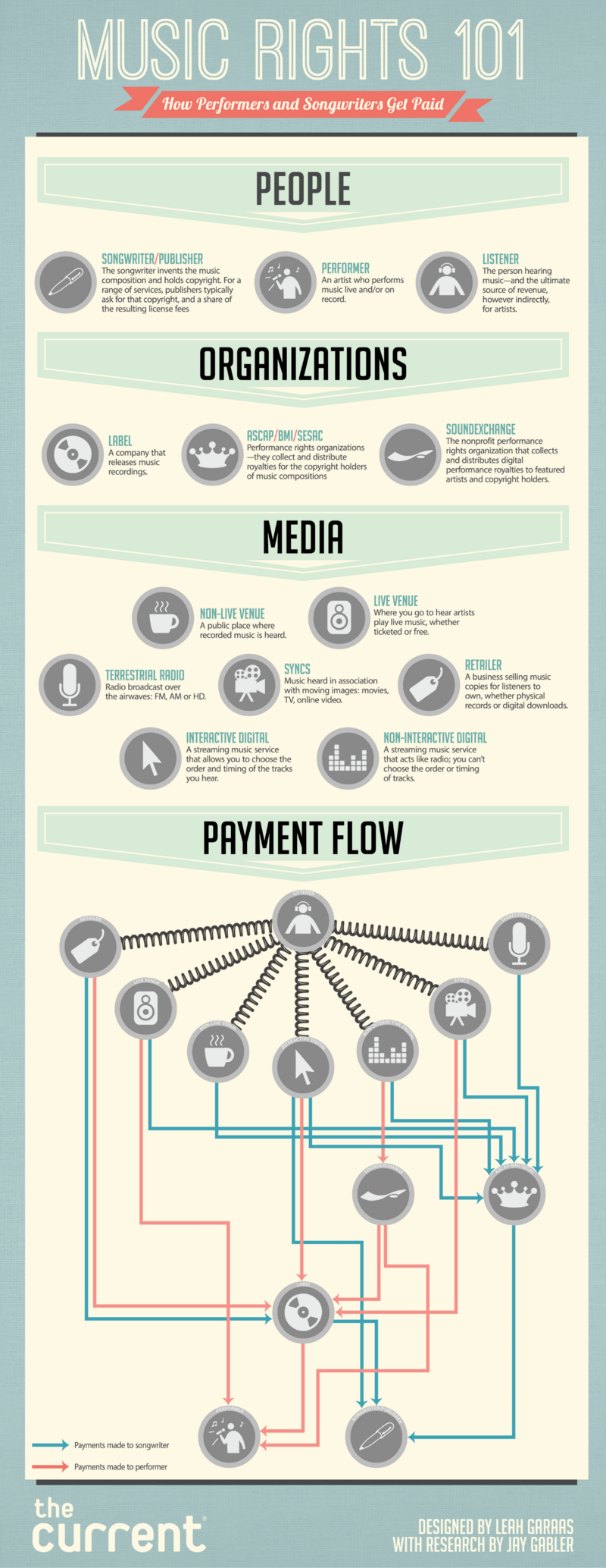how musicians get paid