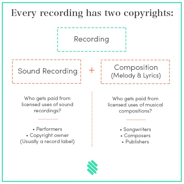 Infographic explaining types of music copyright and music publishing deals