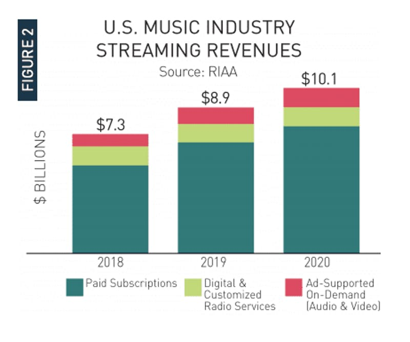 U.S. music industry streaming revenues 2018-2020 from the RIAA